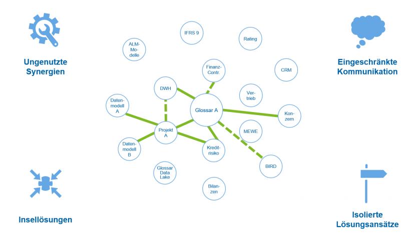 """Ist-Welt der Datenarchitektur und Datenintegration bei Kreditinstituten_in """"Unternehmensglossar 2.0 – integrierte Datenwelt"""" / BankingHub"""