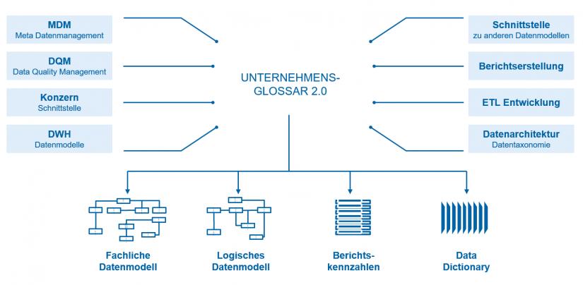 """Datenintegration: Komponenten und Funktionen des konzernweiten Datenglossars im BI-Umfeld in """"Unternehmensglossar 2.0 – integrierte Datenwelt"""" / BankingHub"""