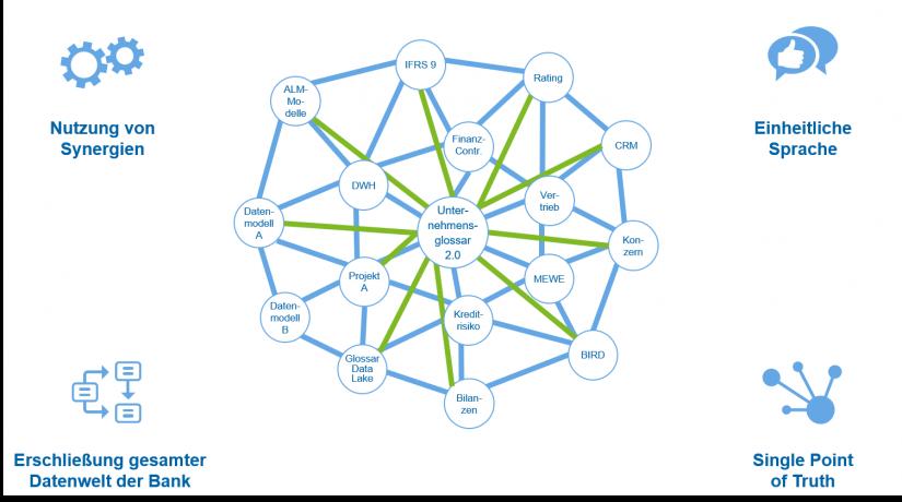 """Zukunftsbild der Datenintegration bei Banken in """"Unternehmensglossar 2.0 – integrierte Datenwelt"""" / BankingHub"""