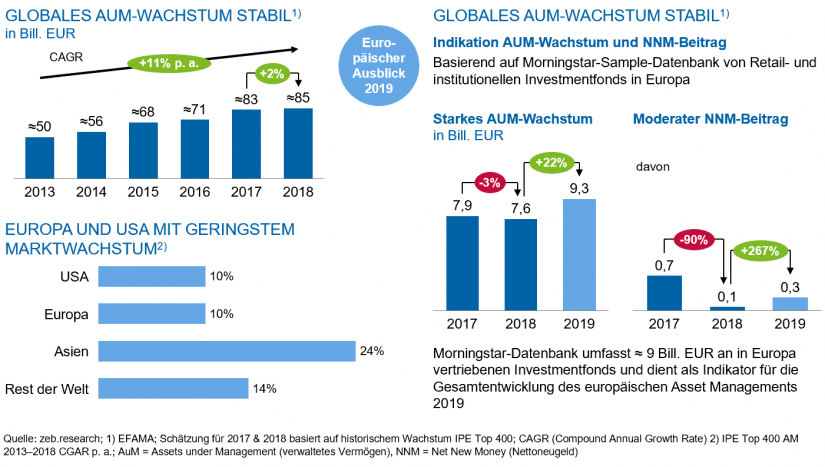 "Asset Management: Globales Wachstum / in ""Asset Management 2019 - Update"""