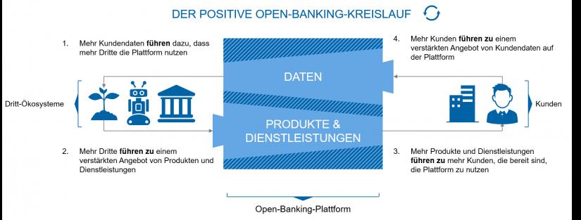 Der positive Open-Banking-Kreislauf / BankingHub