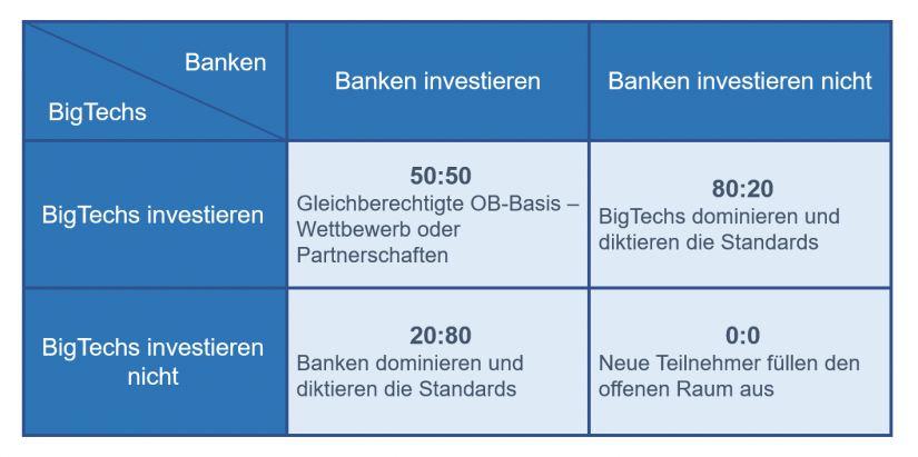 Open Banking: Gefangenendilemma und die damit verbundenen Vorteile / BankingHub