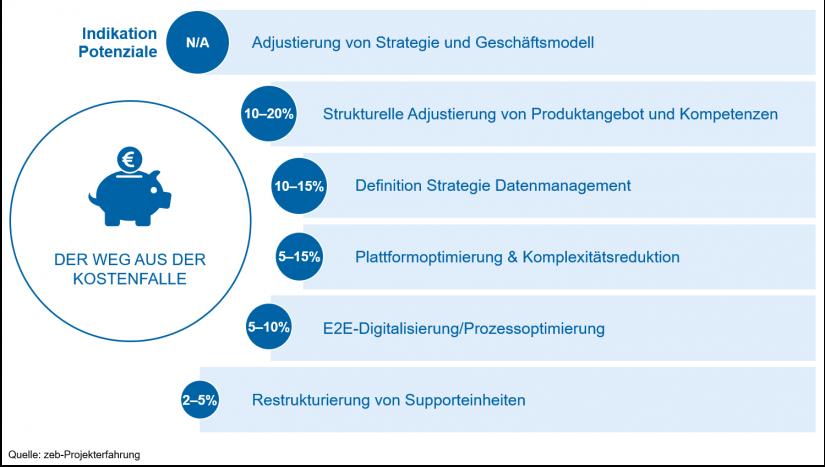 """Stellhebel für eine nachhaltige Kostenoptimierung im Asset Management / in """"Asset Management 2019 - Update"""""""