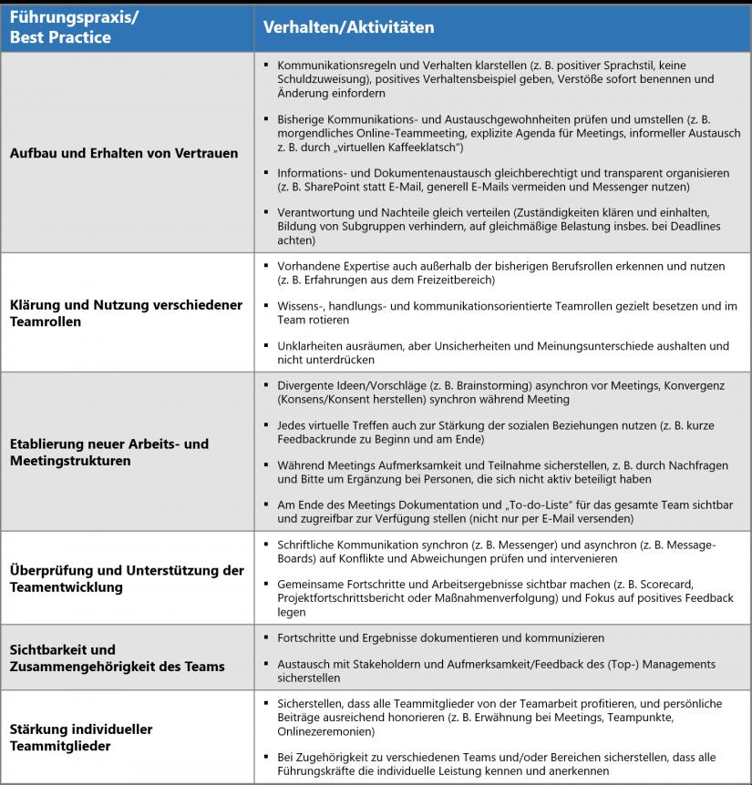"""Übersicht über Best Practices für die erfolgreiche Leitung virtueller Teams in """"Wie das Corona-Virus Teamarbeit und -führung verändert"""""""