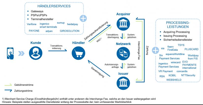 """Überblick Marktteilnehmer im Payment im Artikel """"Payments – eine Branche im Umbruch"""""""