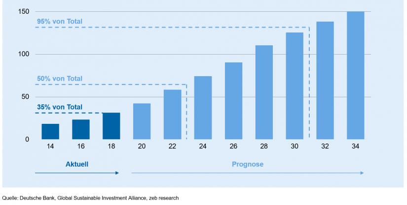 """Globales AUM investiert in ESG-Mandaten in """"Wieso nehmen ESG-Investitionen zu?"""""""