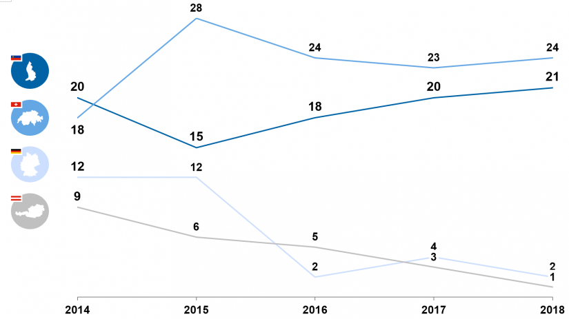 Operative Gewinnmargen von Private-Banking-Anbietern 2014–2018 im Vergleich