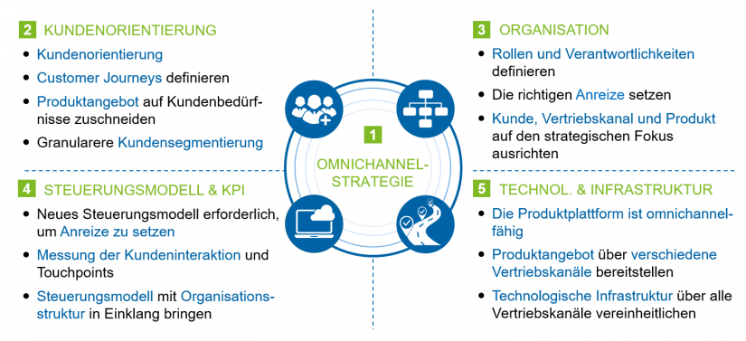 "Relevante Dimensionen im Rahmen des Omnichannel-Managements im Artikel ""Omnichannel-Banking"""