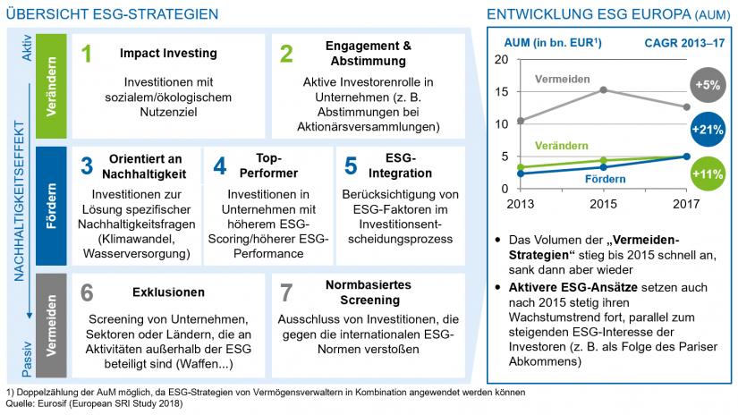 Übersicht ESG-Strategien und Entwicklung ESG in Europa