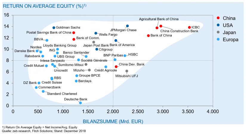 """Rentabilität ausgewählter Großbanken mit Bilanzsumme über 400 Mio. EUR 2018 im Artikel """"Megafusion europäischer Banken"""""""