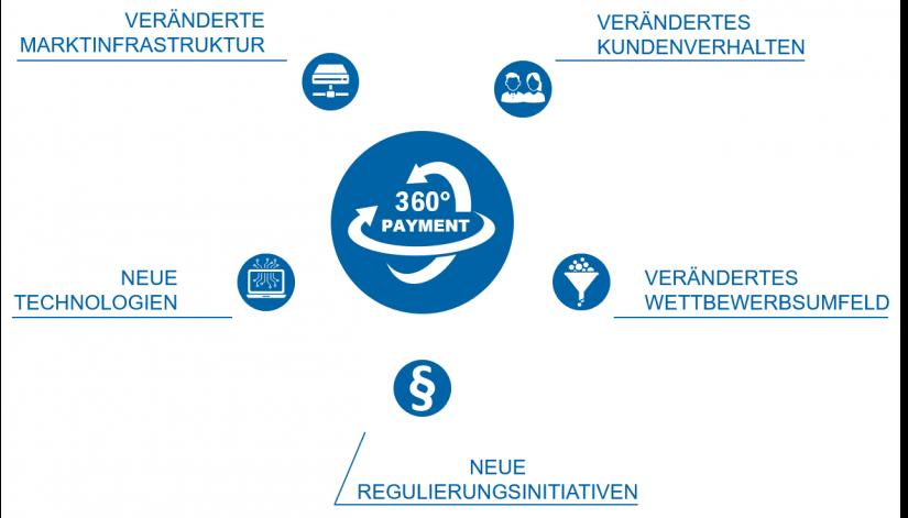 """Blick auf Veränderungstreiber in der Payment-Branche im Artikel """"Payments – eine Branche im Umbruch"""""""