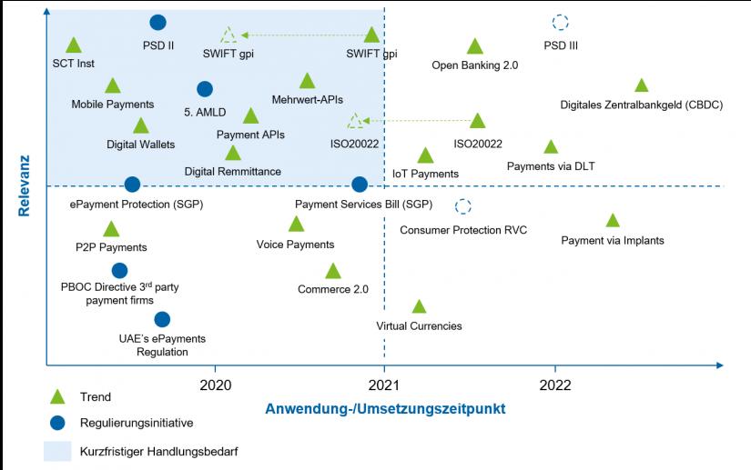 """Übersicht Trends und Regulierungsinitiativen im Payment (Auszug) im Artikel """"Payments – eine Branche im Umbruch"""""""