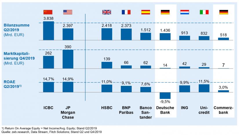"""Ausgewählte Banken im Vergleich im Artikel """"Megafusion europäischer Banken"""""""