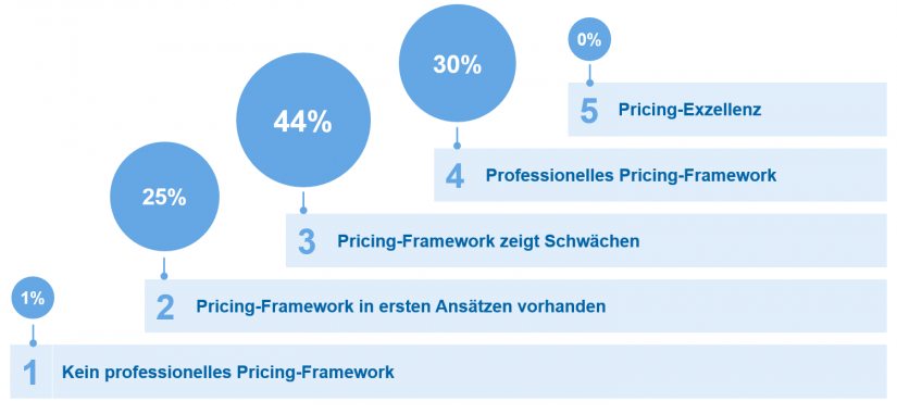 "Pricing-Reifegrad der Teilnehmerinstitute in ""Private Banking Pricing Studie"""