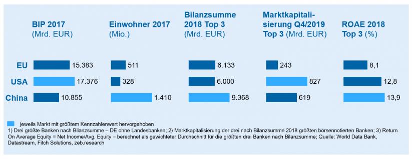 """Bankenmärkte im Vergleich im Artikel """"Megafusion europäischer Banken"""""""