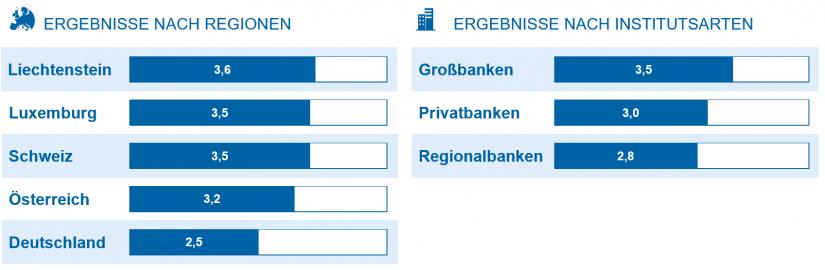 Ergebnisse nach Regionen und Institutsarten