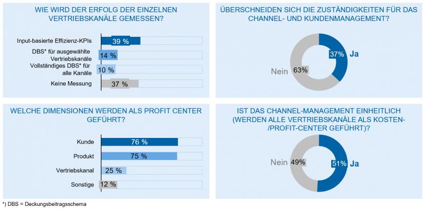 """Omnichannel-Steuerung in europäischen Banken im Artikel """"Omnichannel-Banking"""""""