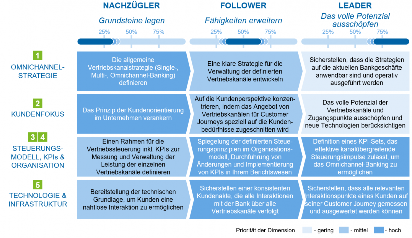 """Entwicklungspfad in Abhängigkeit des aktuellen Reifegrads im Artikel """"Omnichannel-Banking"""""""