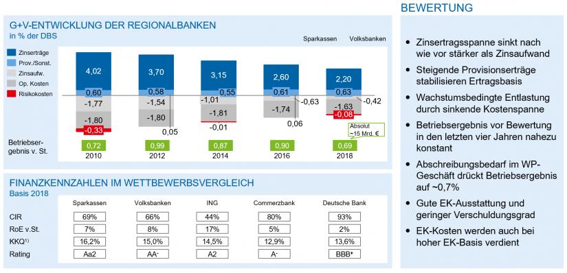 """Grafik zeigt deutsche Regionalbanken – Ergebnisentwicklung und Positionsbestimmung im Artikel """"Regionalbanken im Japan-Szenario"""""""
