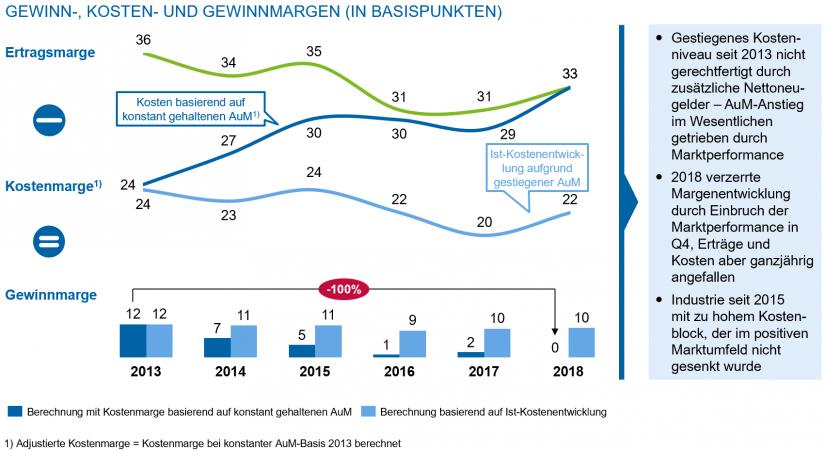 """Gewinn-, Kosten- und Gewinnmargen / in """"Asset Management 2019 - Update"""""""