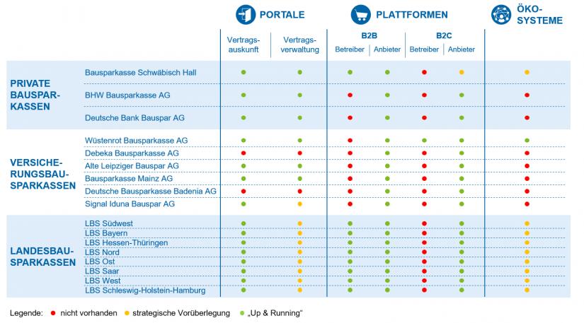 """Überblick Analyseergebnisse in Bausparkassen zu Portalen, Plattformen und Ökosystemen im Artikel """"Portale, Plattformen und Ökosysteme in der Bausparbranche"""""""