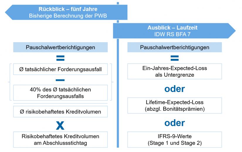 """Bestehende Berechnung der PWB vs. IDW RS BFA 7 in """"IDW RS BFA 7: Paradigmenwechsel in der Rechnungslegung"""""""