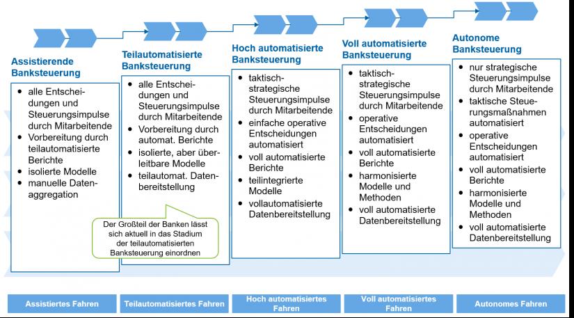 """Fünf Stufen der autonomen Banksteuerung in """"Das Treasury wird autonom"""""""