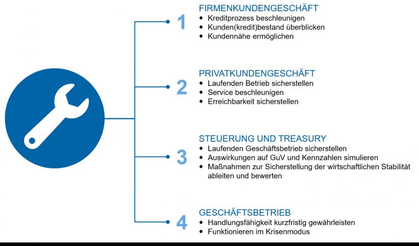 """Sofortmaßnahmen für Regionalbanken in """"Regionalbanken im Krisenmodus: Was kommt nach Corona?"""""""