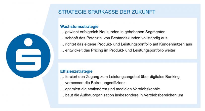"""Strategische Ausrichtung in Regionalbanken in """"Regionalbanken im Krisenmodus: Was kommt nach Corona?"""""""