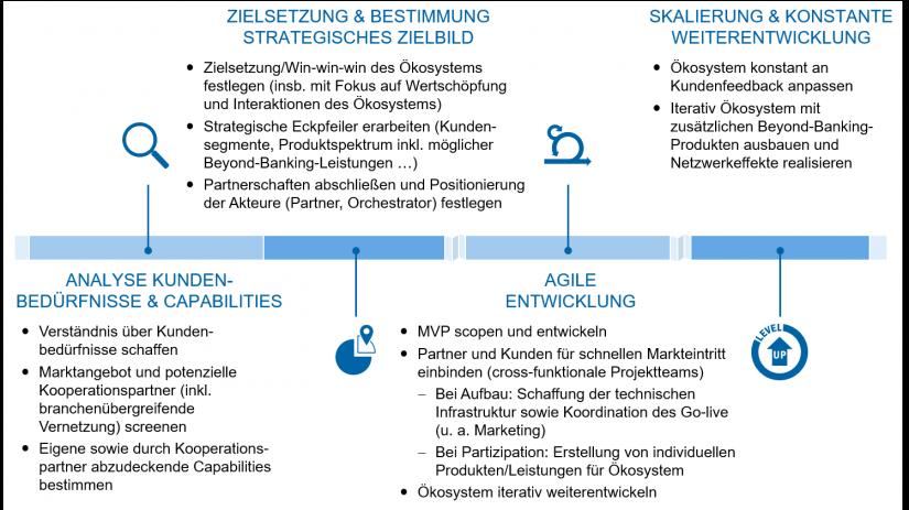 """Vorgehensmodell Ökosysteme in """"Ökosysteme – Definition und Empfehlungen"""""""