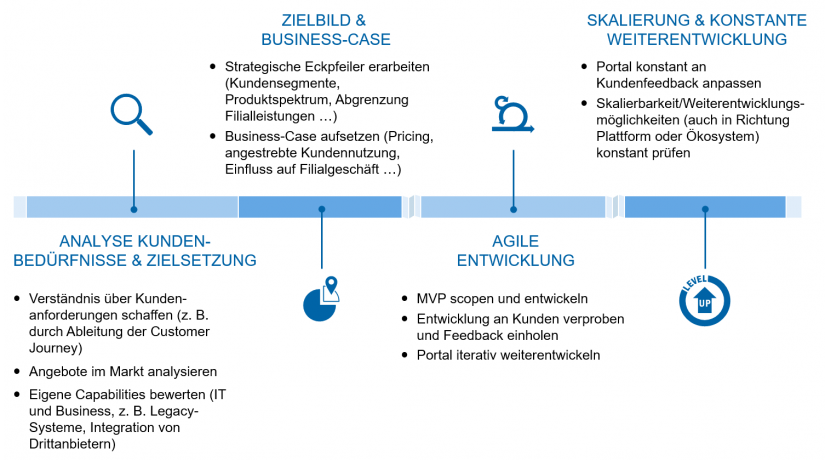 """Vorgehensmodell Portale in """"Portale – Definition und Empfehlungen"""""""