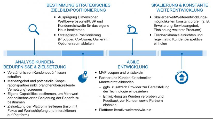 """Vorgehensmodell in """"Plattformen – Definition und Empfehlungen"""""""
