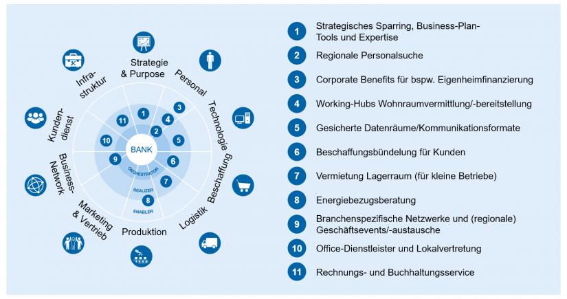 """Ausgestaltungsbeispiel Ökosysteme in """"Ökosysteme – Definition und Empfehlungen"""""""
