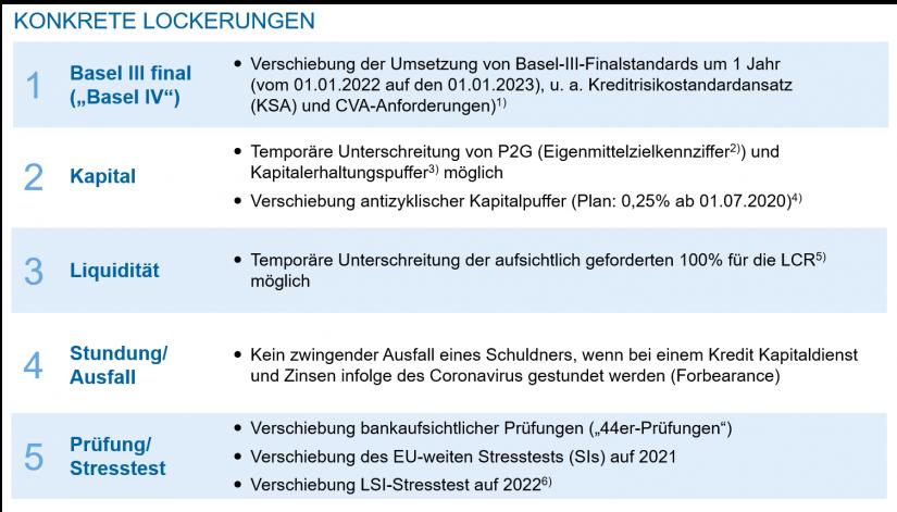 """Lockerungen durch die Aufsicht (Auszug, Stand 20.04.2020) in """"Corona – Handlungsprogramm Banksteuerung und Treasury in Regionalbanken"""""""
