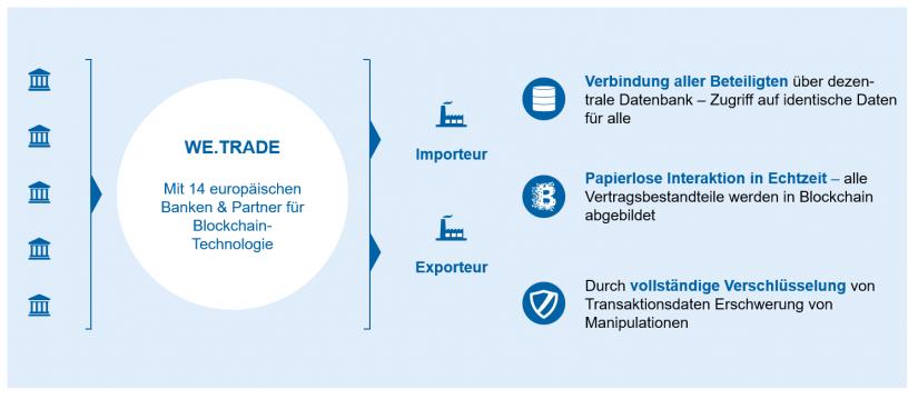 """Ausgestaltungsbeispiel Plattformen in """"Plattformen – Definition und Empfehlungen"""""""