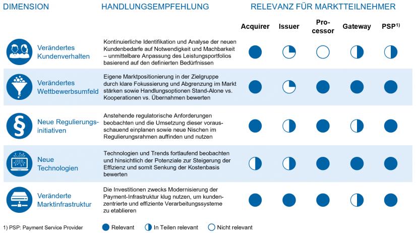"""Relevanz der Dimensionen und Handlungsempfehlungen für Payment-Marktteilnehmer im Artikel """"Payments – eine Branche im Umbruch"""""""