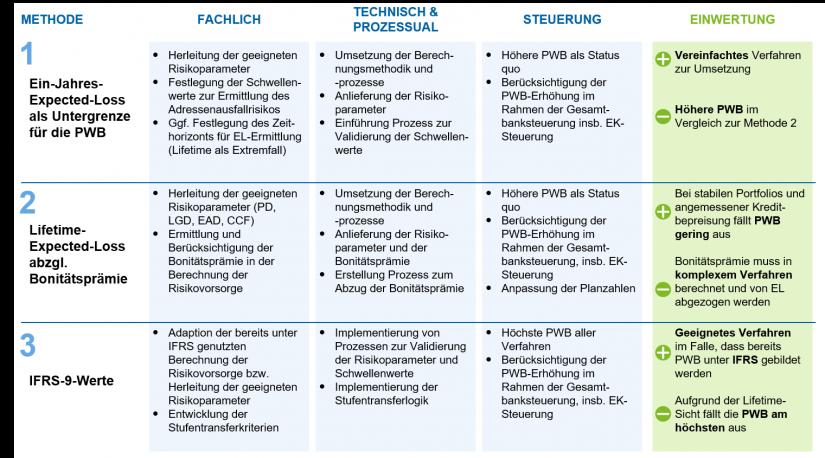 """Einwertung der vorgeschlagenen Methoden in """"IDW RS BFA 7: Paradigmenwechsel in der Rechnungslegung"""""""