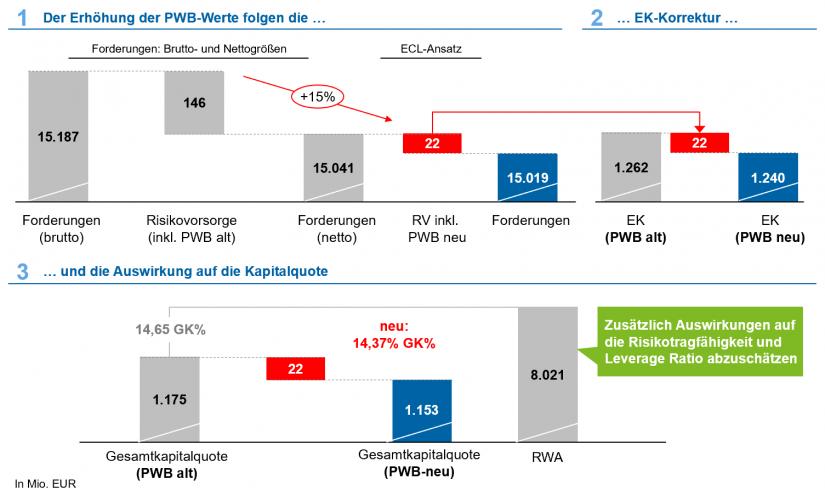 Auswirkung der neuen PWB-Methodik auf bilanzielle und regulatorische Kennzahlen