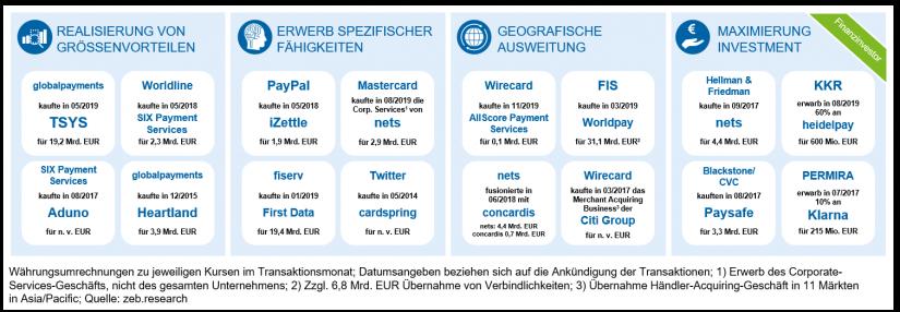 """M&A-Rationale im Payment-Sektor und Beispieltransaktionen in """"Fusions- und Übernahmeserie im Payment-Markt"""""""
