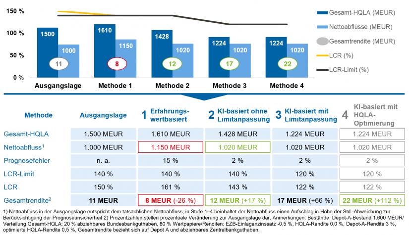 """Ökonomischer Nutzen – Ertragspotenziale einer Musterbank in """"LCR-Prognose mit KI"""""""