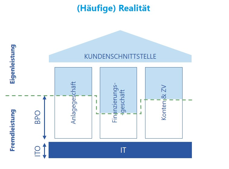 """Abb 1: Eigenleistungen vs. Fremdleistungen in """"Banken-Sourcing im Wandel"""""""
