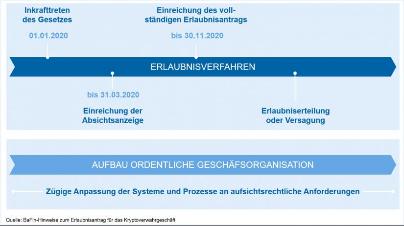 """Zeitplan Erlaubnisverfahren gem. BaFin-Hinweisen zum Erlaubnisantrag für das Kryptoverwahrgeschäft in """"Erlaubnispflicht für das Kryptoverwahrgeschäft"""""""