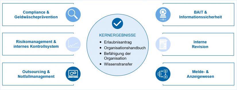 """Regulatorische Elemente und Ergebnistypen in """"Erlaubnispflicht für das Kryptoverwahrgeschäft"""""""