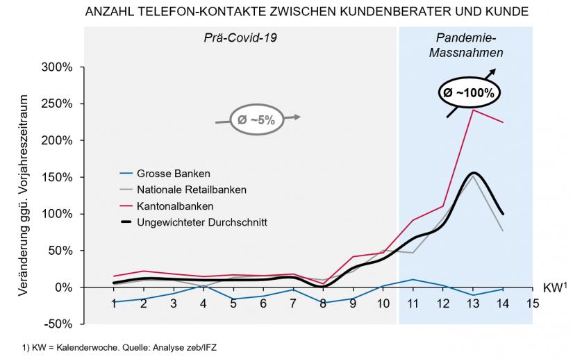 """Telefonate Kundenberater_in, gruppiert nach Bankentyp in """"Steigert der Covid-19-Lockdown die Nutzung digitaler Kanäle im Banking"""""""