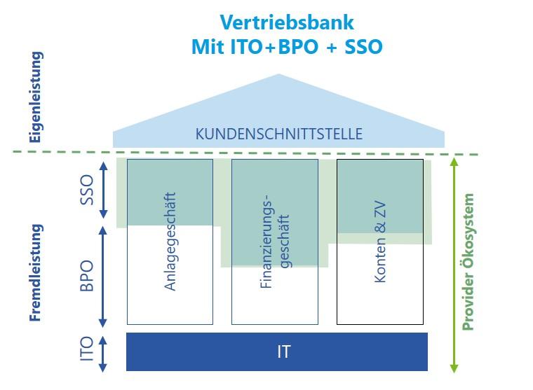 """Die reine Vertriebsbank wird realistischer in """"Banken-Sourcing im Wandel"""""""