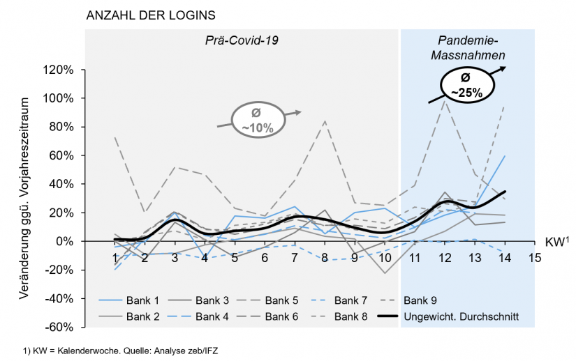 """Nutzung des E-Banking (Web) in """"Steigert der Covid-19-Lockdown die Nutzung digitaler Kanäle im Banking"""""""