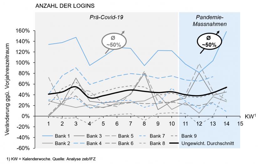 """Nutzung des Mobile Bankings (App) in """"Steigert der Covid-19-Lockdown die Nutzung digitaler Kanäle im Banking"""""""