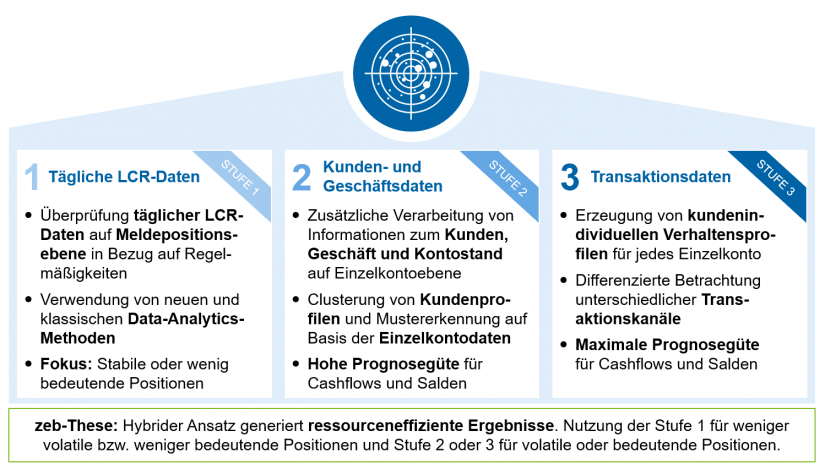 "Stufen der LCR-Prognose in ""LCR-Prognose mit KI"""