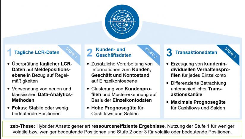 "Stufen der LCR-Prognose in ""LCR-Prognose mit KI"""