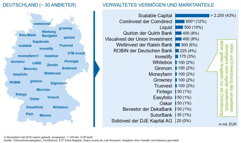 Marktüberblick Robo Advice in Deutschland / Robo Advisor in Deutschland und Europa / BankingHub